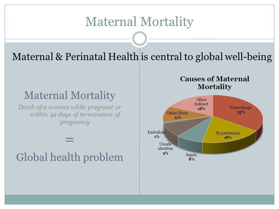 Maternal Mortality Death of a woman while pregnant or within 42 days of termination of pregnancy = Global health problem Maternal & Perinatal Health i