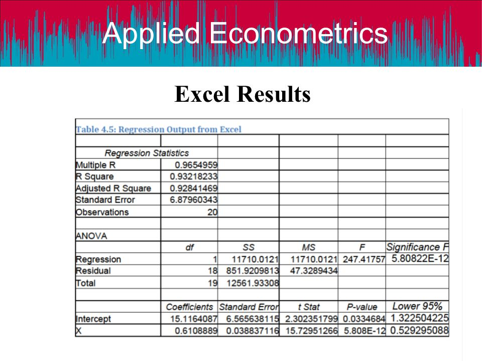 Applied Econometrics Excel Results Applied Econometrics: A Modern Approach using Eviews and Microfit © Dr D Asteriou 15