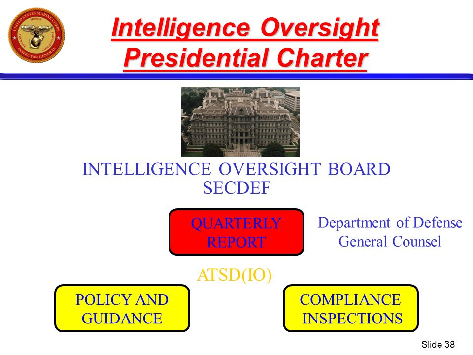 Slide 38 Intelligence Oversight Presidential Charter INTELLIGENCE OVERSIGHT BOARD SECDEF ATSD(IO) POLICY AND GUIDANCE COMPLIANCE INSPECTIONS QUARTERLY