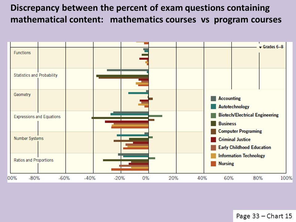 Discrepancy between the percent of exam questions containing mathematical content: mathematics courses vs program courses Page 33 – Chart 15