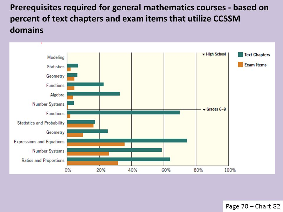 Prerequisites required for general mathematics courses - based on percent of text chapters and exam items that utilize CCSSM domains Page 70 – Chart G2