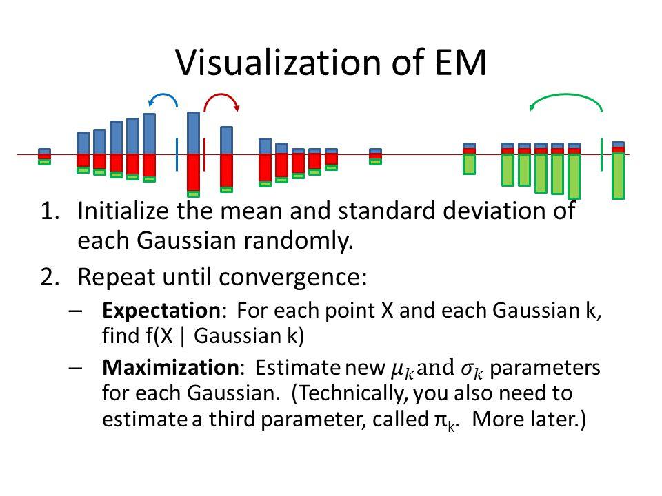 Visualization of EM
