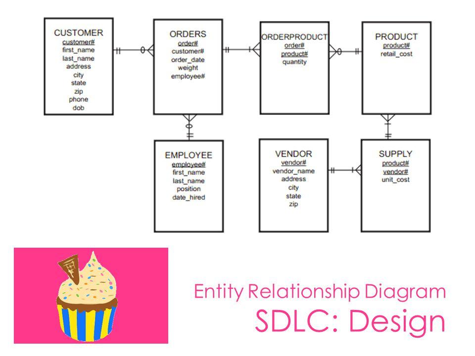 Entity Relationship Diagram SDLC: Design