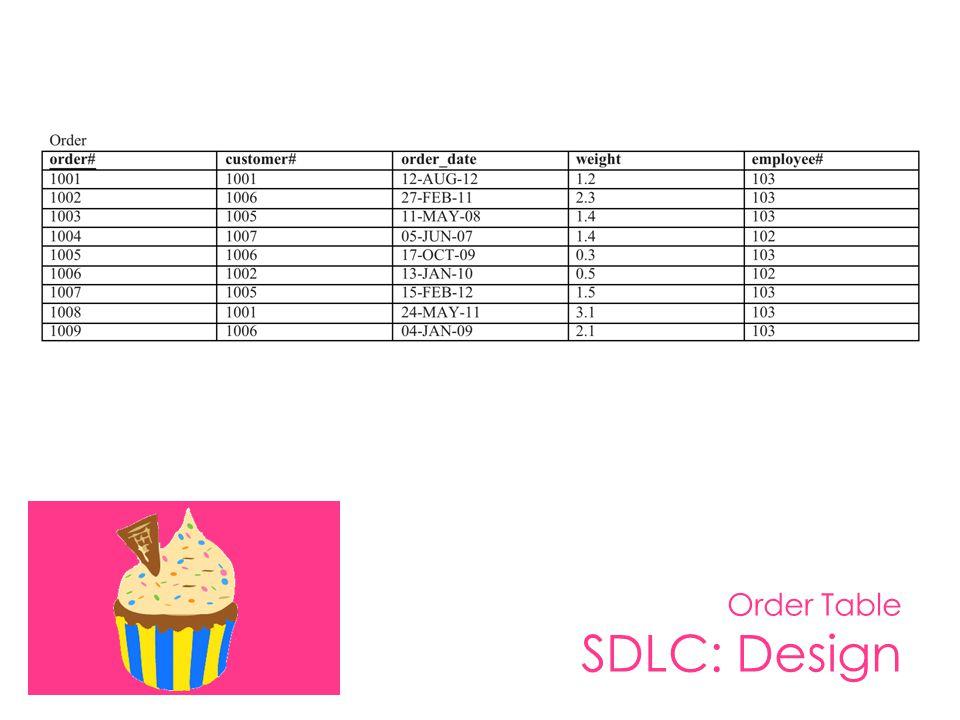 Order Table SDLC: Design