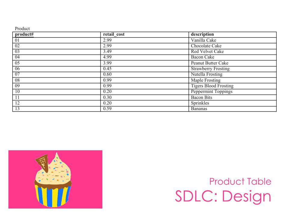 Product Table SDLC: Design