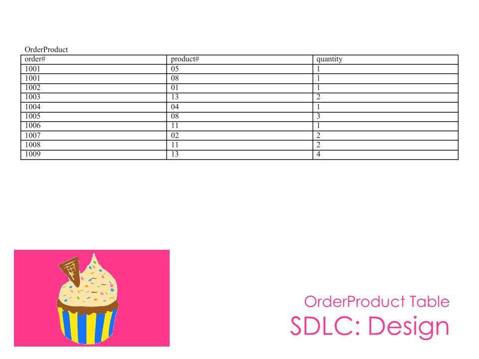 OrderProduct Table SDLC: Design