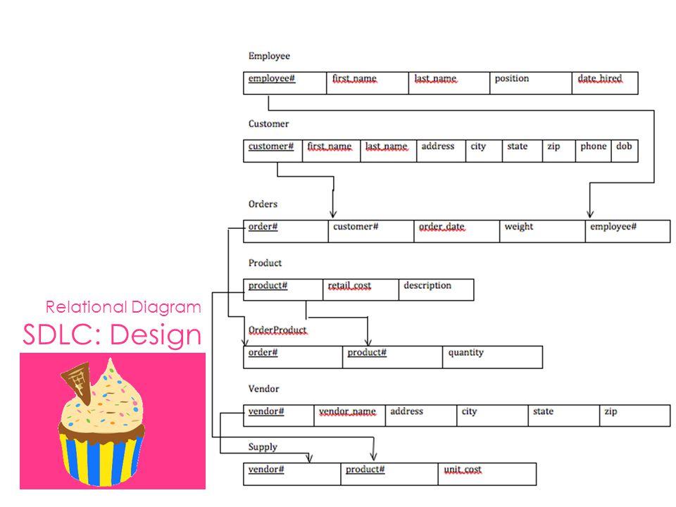 Relational Diagram SDLC: Design