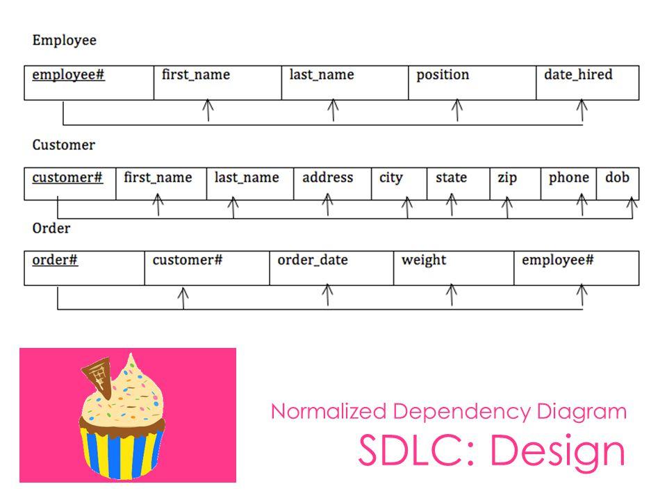 Normalized Dependency Diagram SDLC: Design