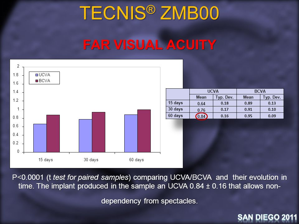 TECNIS ® ZMB00 NEAR VISUAL ACUITY We analyzed the evolution of near visual acuity (corrected and uncorrected) in time for all patients in the sample.