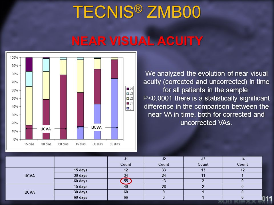 TECNIS ® ZMB00 ADVERSE EFFECTS 0G1G2G3 Days elapsedpercentage (%) Adverse effects15 days 71.4318.578.571.43 30 days 80.0015.712.861.43 60 days88.5710.001.430.00 Halos, disphotopsias, glare… Grading scale: No effects (0) Slight (G1) Moderate (G2) Severe (G3)