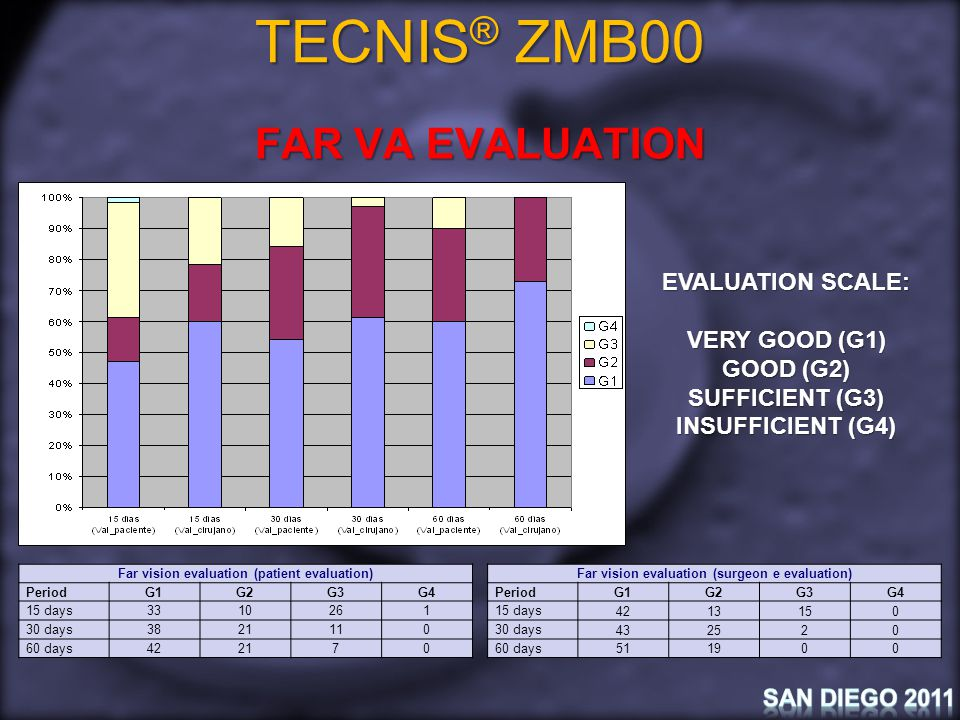 TECNIS ® ZMB00 NEAR VA EVALUATION EVALUATION SCALE: VERY GOOD (G1) GOOD (G2) SUFFICIENT (G3) INSUFFICIENT (G4) Near vision evaluation (evaluation Paciente) PeriodG1G2G3G4 15 days 3318 1 30 days 3522130 60 days 521620 Near vision evaluation (evaluation Cirujano) PeriodG1G2G3G4 15 days 402640 30 days 392830 60 days541510