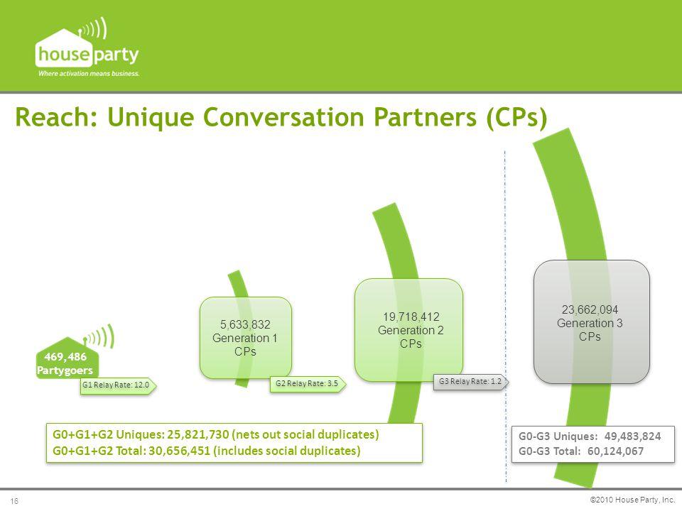 G0+G1+G2 Uniques: 25,821,730 (nets out social duplicates) G0+G1+G2 Total: 30,656,451 (includes social duplicates) G0+G1+G2 Uniques: 25,821,730 (nets out social duplicates) G0+G1+G2 Total: 30,656,451 (includes social duplicates) 469,486 Partygoers 19,718,412 Generation 2 CPs 23,662,094 Generation 3 CPs G1 Relay Rate: 12.0 G3 Relay Rate: 1.2 5,633,832 Generation 1 CPs Reach: Unique Conversation Partners (CPs) G2 Relay Rate: 3.5 ©2010 House Party, Inc.
