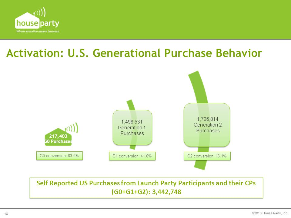 Activation: U.S. Generational Purchase Behavior ©2010 House Party, Inc.