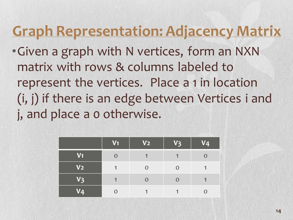 Graph Representation: Adjacency Matrix Given a graph with N vertices, form an NXN matrix with rows & columns labeled to represent the vertices. Place