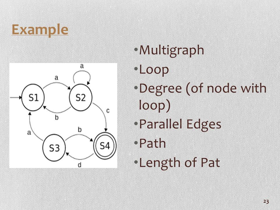 23 Example Multigraph Loop Degree (of node with loop) Parallel Edges Path Length of Pat