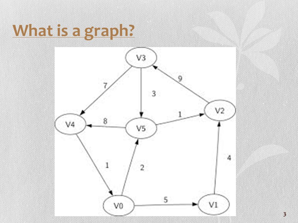 24 More Terminology Connected: a graph in which there is a path between each pair of vertices Cycle: a path of length >0 which begins & ends at the same vertex all edges & non-ending vertices are distinct