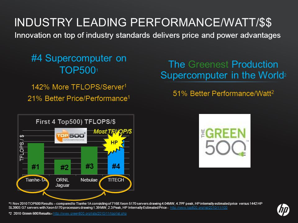 ©2009 HP Confidential template rev. 12.10.0910 ©2009 HP Confidential The Greenest Production Supercomputer in the World 2 51% Better Performance/Watt
