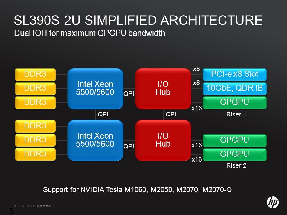 ©2009 HP Confidential template rev. 12.10.0955©2009 HP Confidential QPI x16 GPGPU x16 I/O Hub Riser 2 GPGPU x16 Riser 1 Dual IOH for maximum GPGPU ban