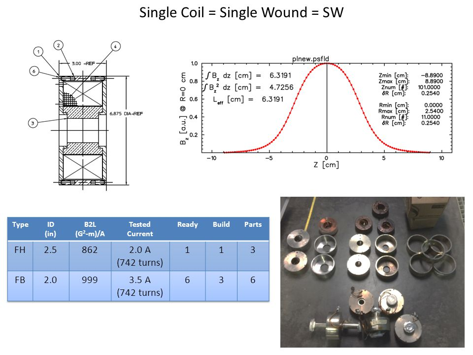 Single Coil = Single Wound = SW