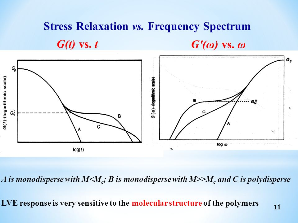 G(t) vs. t G'(ω) vs. ω A is monodisperse with M >M c and C is polydisperse LVE response is very sensitive to the molecular structure of the polymers S