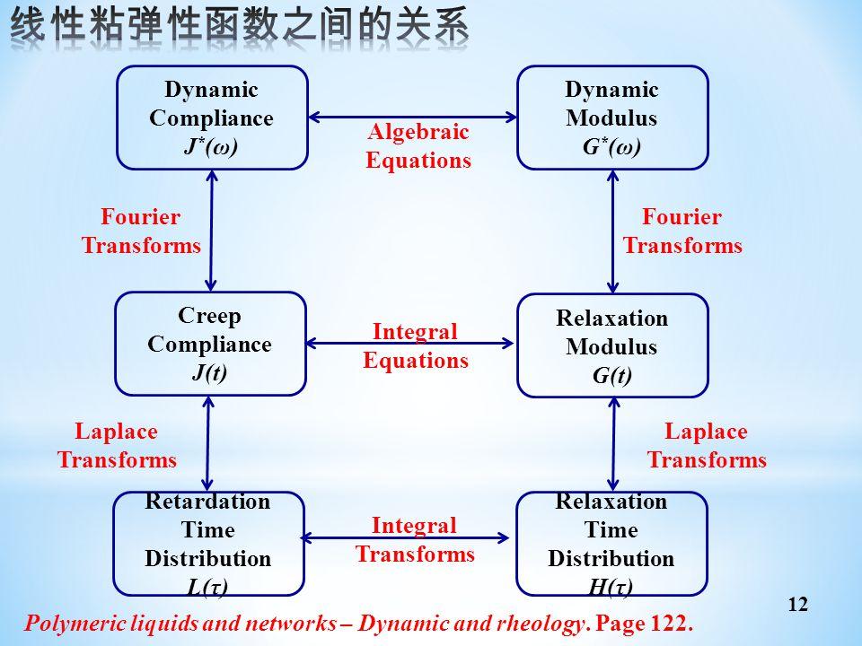 Dynamic Compliance J * (ω) Creep Compliance J(t) Retardation Time Distribution L(τ) Relaxation Time Distribution H(τ) Algebraic Equations Integral Equ