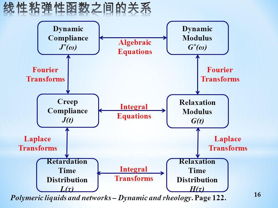 Retardation Time Distribution L(τ) Relaxation Modulus G(t) Relaxation Time Distribution H(τ) Integral Equations Integral Transforms Dynamic Compliance