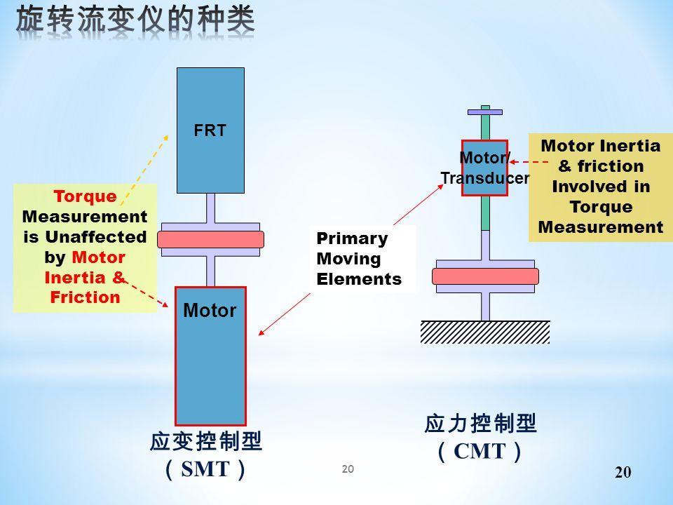 FRT Motor Motor/ Transducer Motor Inertia & friction Involved in Torque Measurement Primary Moving Elements Torque Measurement is Unaffected by Motor