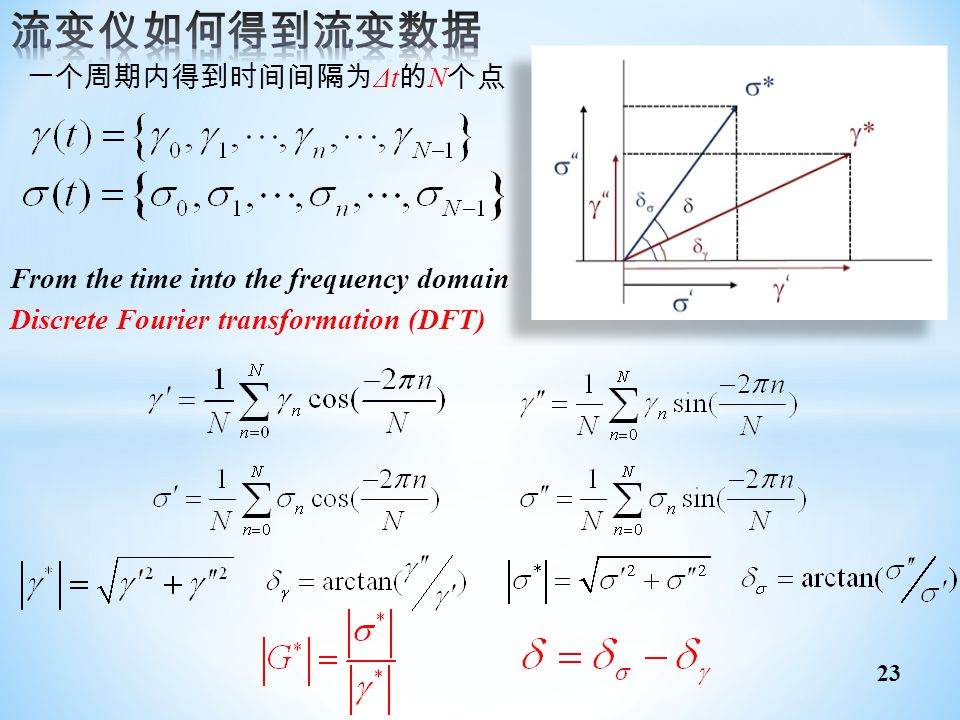 From the time into the frequency domain Discrete Fourier transformation (DFT) 一个周期内得到时间间隔为 Δt 的 N 个点 23