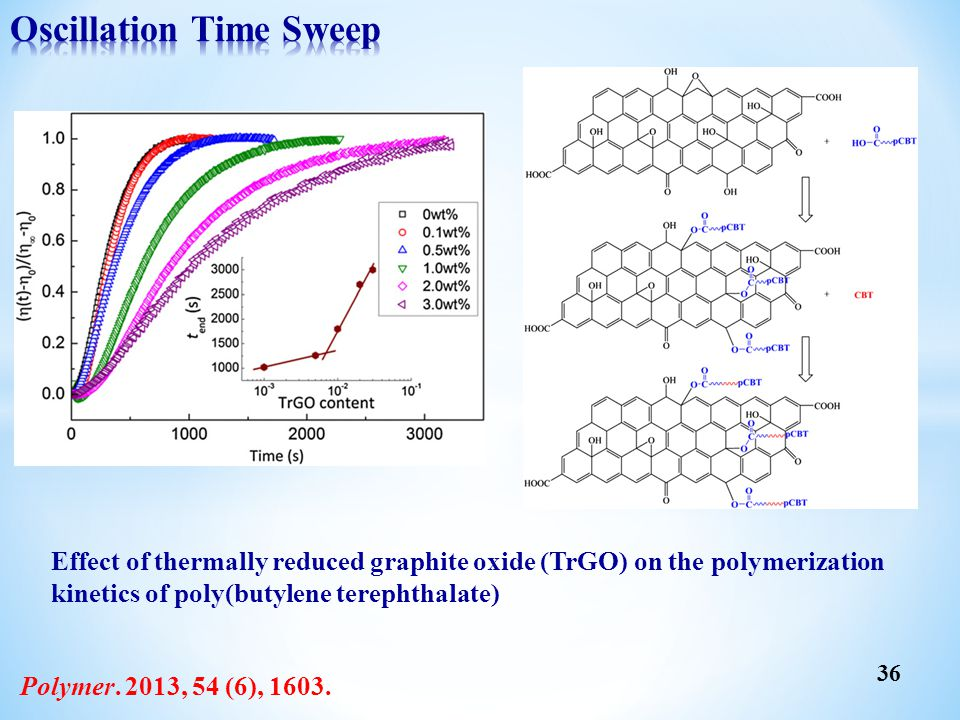 Polymer. 2013, 54 (6), 1603. Effect of thermally reduced graphite oxide (TrGO) on the polymerization kinetics of poly(butylene terephthalate) 36