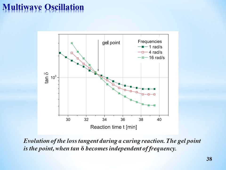 Evolution of the loss tangent during a curing reaction. The gel point is the point, when tan δ becomes independent of frequency. 38