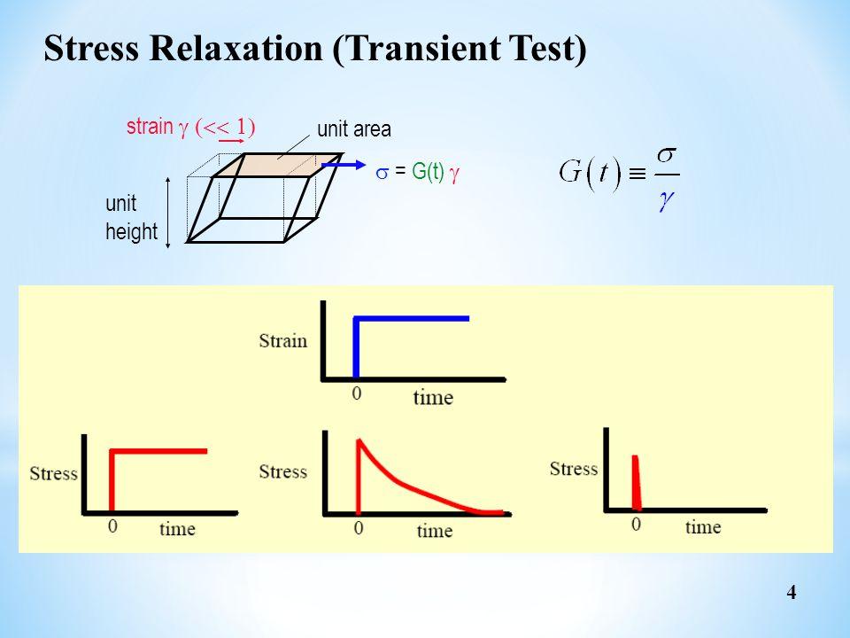 t t t1t1 t1t1 t2t2 t2t2 11 22 11 22  1+2   Just for  1  1 (t) = G(t  t 1 )  1 Just for  2  2 (t) = G(t  t 2 )  2 For  1 +  2  1+2 (t) =  1 (t) +  2 (t) = G(t  t 1 )  1 + G(t  t 2 )  2 Superposability of Stress 5