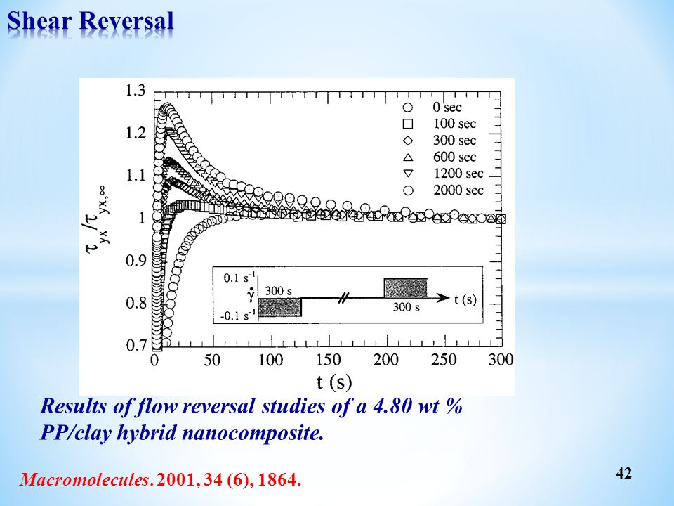 Results of flow reversal studies of a 4.80 wt % PP/clay hybrid nanocomposite. Macromolecules. 2001, 34 (6), 1864. 42