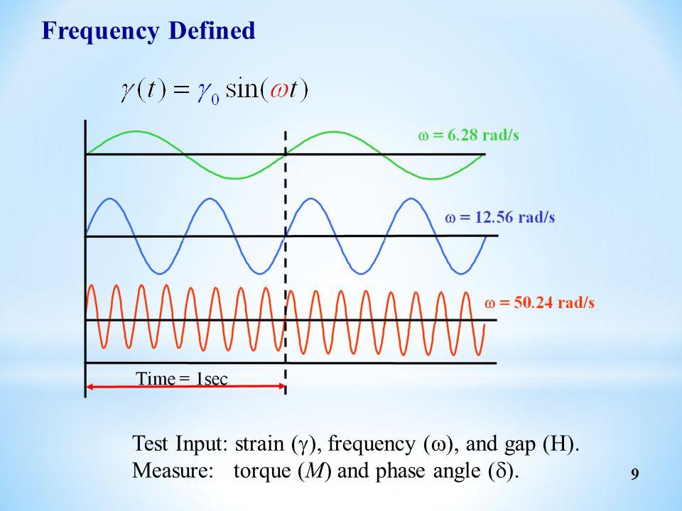FRT Motor Motor/ Transducer Motor Inertia & friction Involved in Torque Measurement Primary Moving Elements Torque Measurement is Unaffected by Motor Inertia & Friction 应变控制型 ( SMT ) 应力控制型 ( CMT ) 20