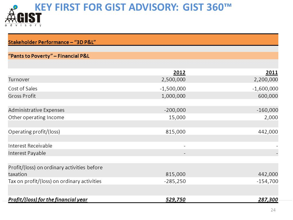 24 KEY FIRST FOR GIST ADVISORY: GIST 360™ Stakeholder Performance – 3D P&L Pants to Poverty – Financial P&L 20122011 Turnover2,500,0002,200,000 Cost of Sales-1,500,000-1,600,000 Gross Profit1,000,000600,000 Administrative Expenses-200,000-160,000 Other operating Income15,0002,000 Operating profit/(loss)815,000442,000 Interest Receivable-- Interest Payable-- Profit/(loss) on ordinary activities before taxation815,000442,000 Tax on profit/(loss) on ordinary activities-285,250-154,700 Profit/(loss) for the financial year529,750287,300