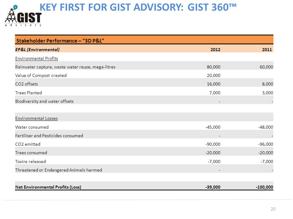 25 KEY FIRST FOR GIST ADVISORY: GIST 360™ Stakeholder Performance – 3D P&L EP&L (Environmental) 20122011 Environmental Profits Rainwater capture, waste water reuse, mega-litres 80,000 60,000 Value of Compost created 20,000 CO2 offsets 16,000 8,000 Trees Planted 7,000 3,000 Biodiversity and water offsets - - Environmental Losses Water consumed -45,000 -48,000 Fertiliser and Pesticides consumed - - CO2 emitted -90,000 -96,000 Trees consumed -20,000 Toxins released -7,000 Threatened or Endangered Animals harmed - - Net Environmental Profits (Loss)-39,000-100,000