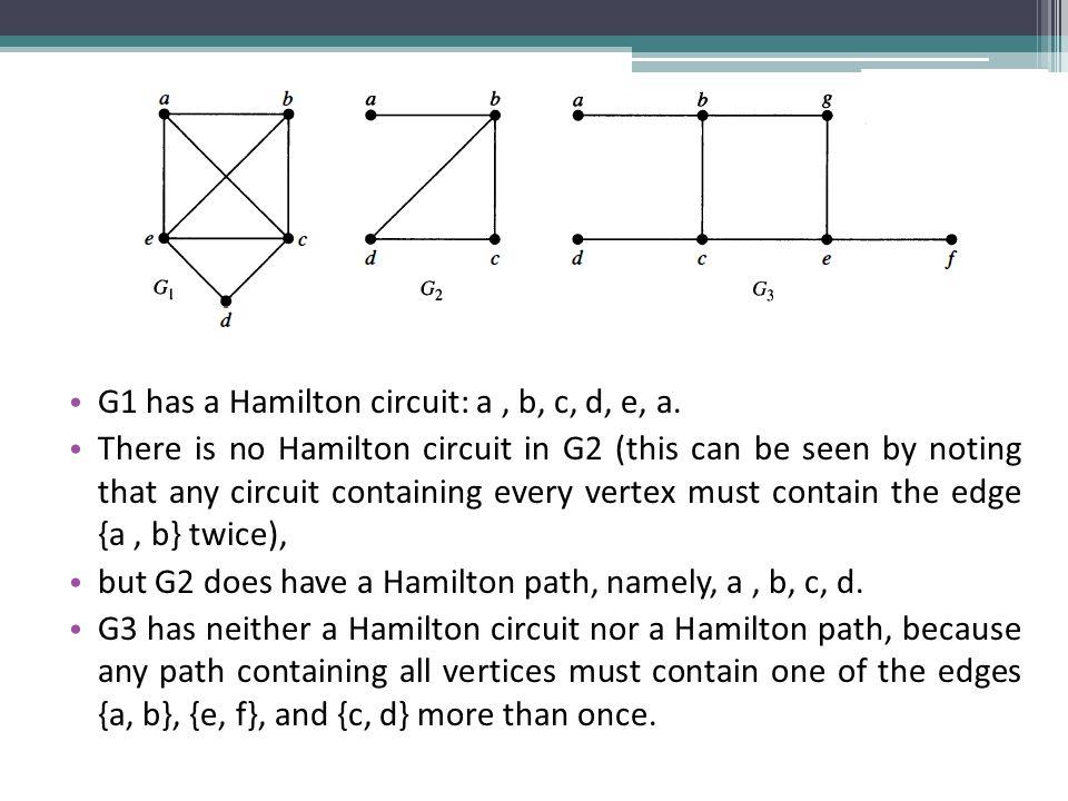 G1 has a Hamilton circuit: a, b, c, d, e, a.