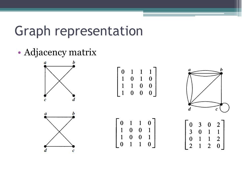 Graph representation Adjacency matrix