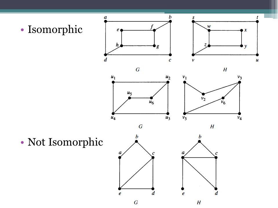Isomorphic Not Isomorphic