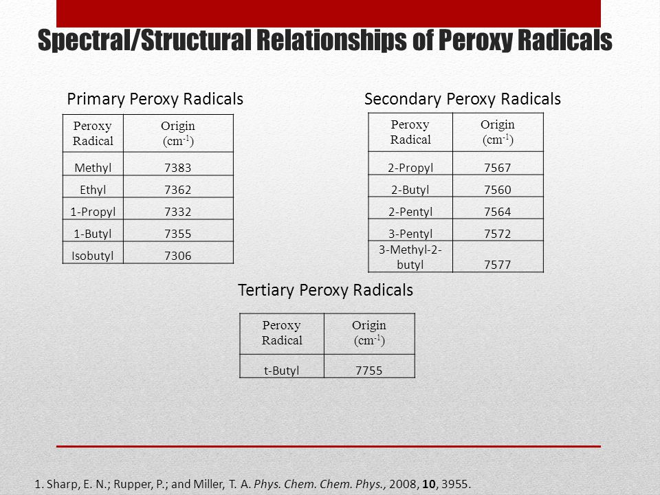 Spectral/Structural Relationships of Peroxy Radicals Peroxy Radical Origin (cm -1 ) Methyl7383 Ethyl7362 1-Propyl7332 1-Butyl7355 Isobutyl7306 Primary Peroxy Radicals Secondary Peroxy Radicals Peroxy Radical Origin (cm -1 ) 2-Propyl7567 2-Butyl7560 2-Pentyl7564 3-Pentyl7572 3-Methyl-2- butyl7577 Tertiary Peroxy Radicals Peroxy Radical Origin (cm -1 ) t-Butyl7755 1.