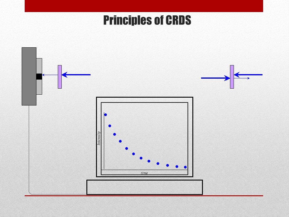 Principles of CRDS time Intensity