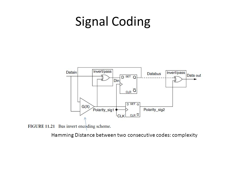 Hamming Distance between two consecutive codes: complexity