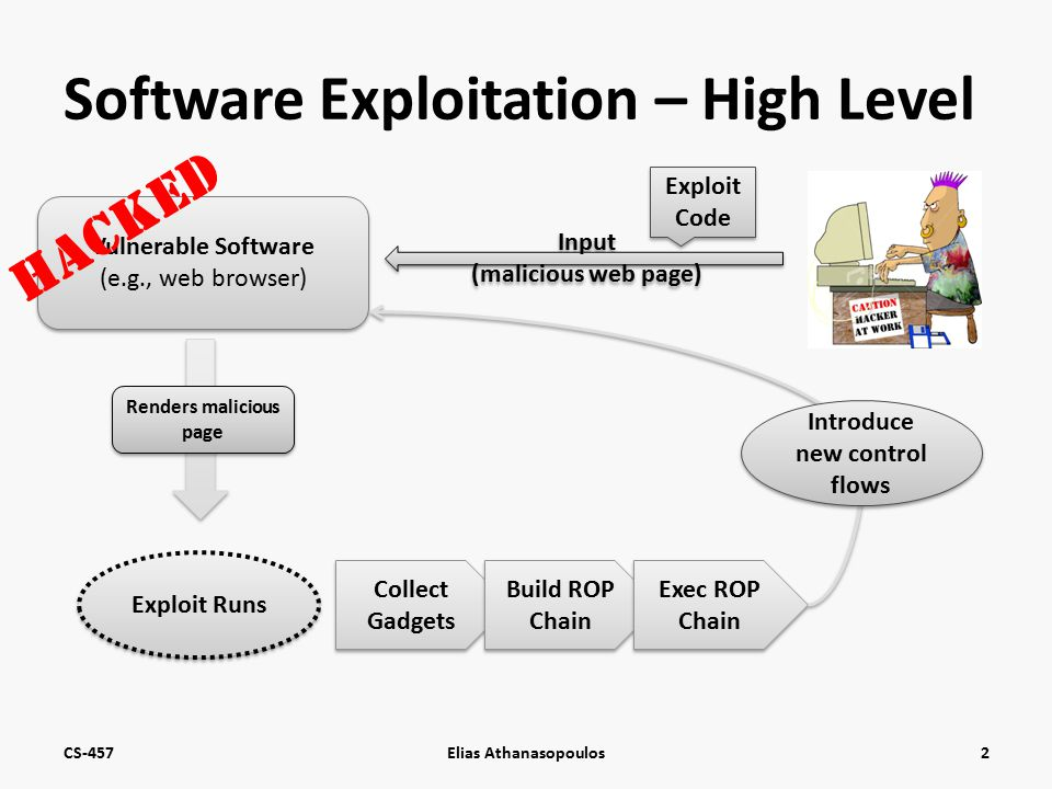 Software Exploitation – High Level CS-457Elias Athanasopoulos2 Vulnerable Software (e.g., web browser) Input (malicious web page) Exploit Code Renders malicious page Exploit Runs Collect Gadgets Build ROP Chain Exec ROP Chain Introduce new control flows HACKED