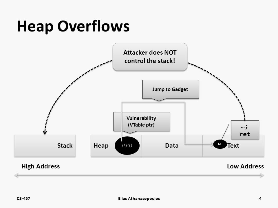Heap Overflows CS-457Elias Athanasopoulos4 Stack Heap Data Text High AddressLow Address Vulnerability (VTable ptr) Vulnerability (VTable ptr) (*)f() Jump to Gadget G1 …; ret Attacker does NOT control the stack!