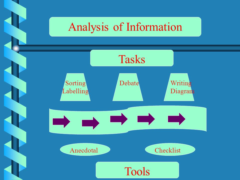 Analysis of Information Tasks Tools Sorting Labelling DebateWriting Diagram AnecdotalChecklist