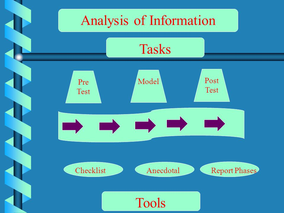 Pre Test Model Post Test ChecklistAnecdotal Report Phases Analysis of Information Tasks Tools