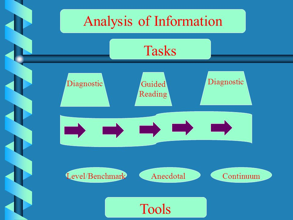 Diagnostic Guided Reading Diagnostic Level/BenchmarkAnecdotal Analysis of Information Tasks Tools Continuum