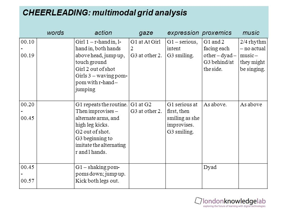 CHEERLEADING: multimodal grid analysis words action gaze expression proxemics music 00.10 - 00.19 Girl 1 – r-hand in, l- hand in, both hands above head, jump up, touch ground Girl 2 out of shot Girls 3 – waving pom- pom with r-hand – jumping G1 at At Girl 2 G3 at other 2.
