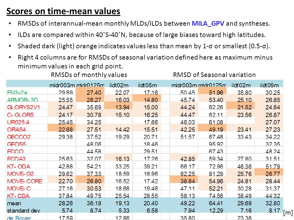 Scores on time-mean values RMSDs of interannual-mean monthly MLDs/ILDs between MILA_GPV and syntheses.