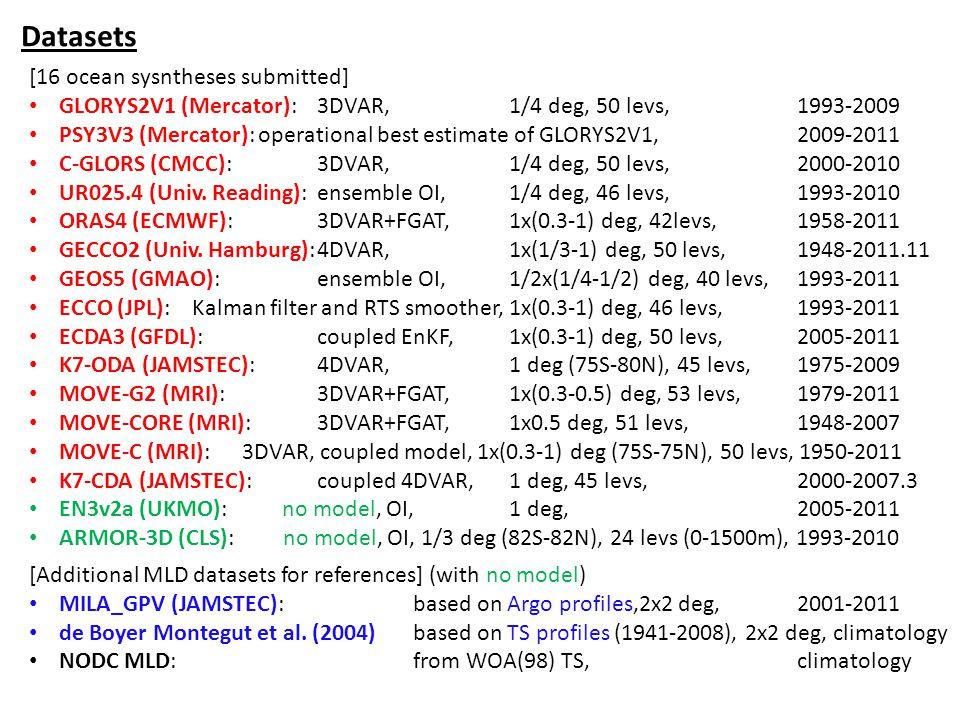 Datasets [16 ocean sysntheses submitted] GLORYS2V1 (Mercator):3DVAR,1/4 deg, 50 levs,1993-2009 PSY3V3 (Mercator): operational best estimate of GLORYS2V1,2009-2011 C-GLORS (CMCC):3DVAR,1/4 deg, 50 levs,2000-2010 UR025.4 (Univ.