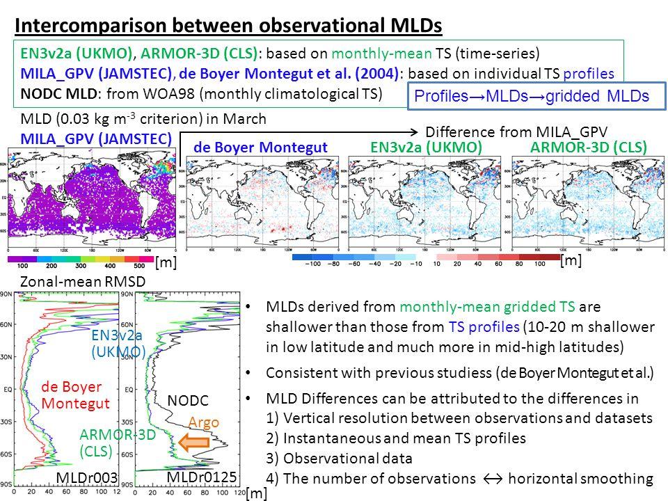 Intercomparison between observational MLDs EN3v2a (UKMO), ARMOR-3D (CLS): based on monthly-mean TS (time-series) MILA_GPV (JAMSTEC), de Boyer Montegut et al.